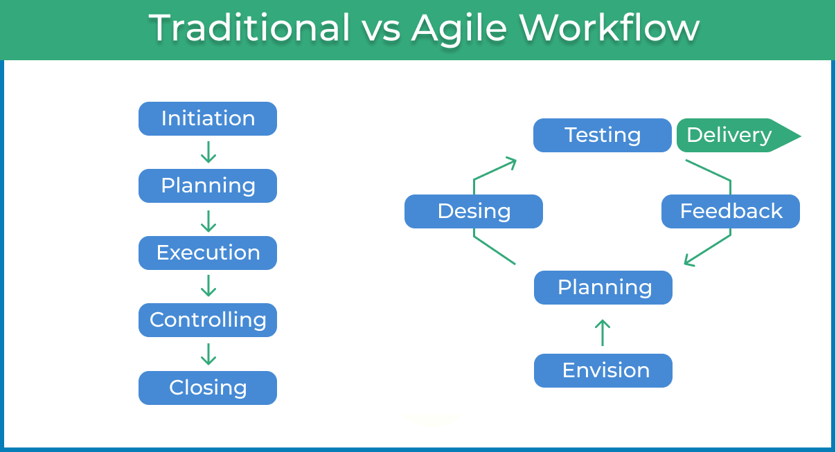 Agile Workflow: Your Go-To Guide to an Adaptive Process